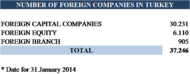 ASK-Number-of-Foreign-Companiesin