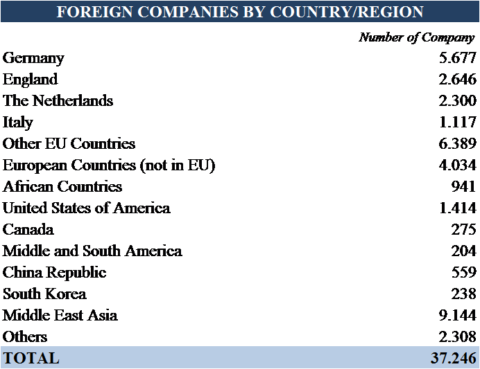 ASK-Which-Foreign-Country-has-most-investors
